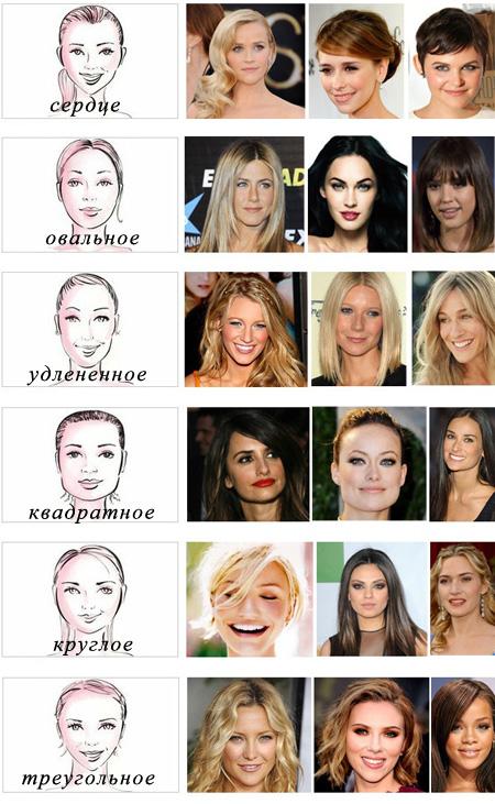Типы лица для укладок