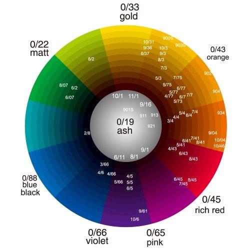 Цветовое колесо