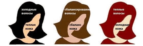 Выбор волос под цвет кожи