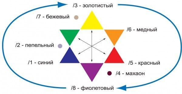 Простое цветовое колесо